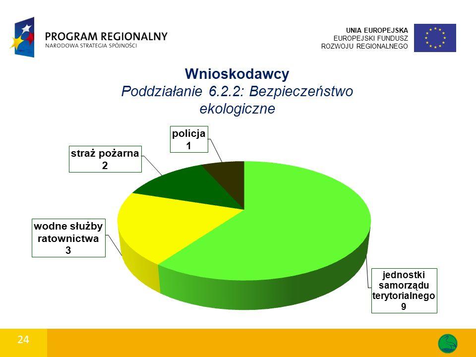 24 UNIA EUROPEJSKA EUROPEJSKI FUNDUSZ ROZWOJU REGIONALNEGO Wnioskodawcy Poddziałanie 6.2.2: Bezpieczeństwo ekologiczne