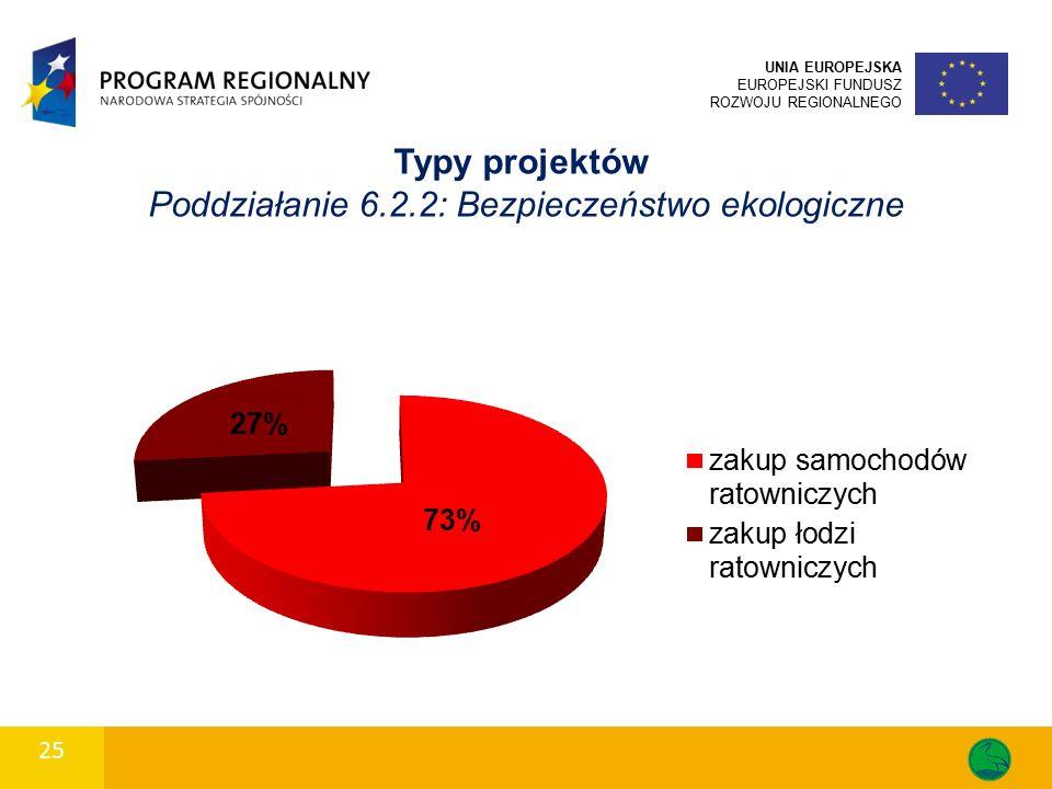 25 UNIA EUROPEJSKA EUROPEJSKI FUNDUSZ ROZWOJU REGIONALNEGO Typy projektów Poddziałanie 6.2.2: Bezpieczeństwo ekologiczne