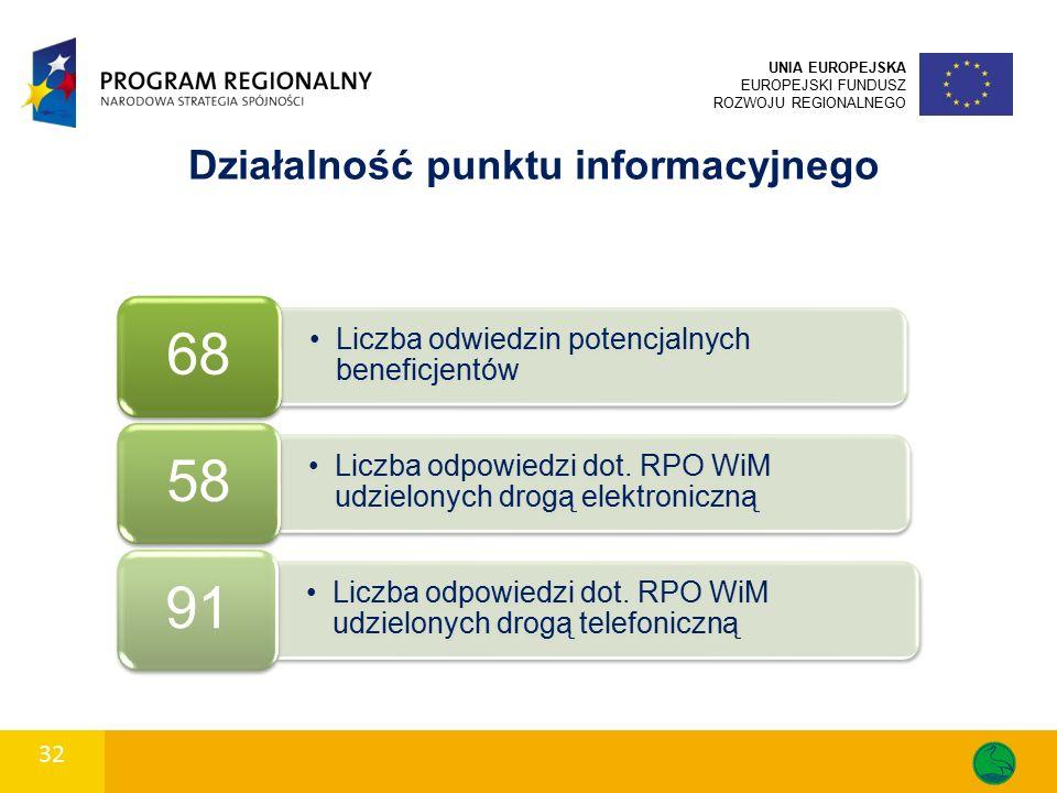 32 UNIA EUROPEJSKA EUROPEJSKI FUNDUSZ ROZWOJU REGIONALNEGO Działalność punktu informacyjnego Liczba odwiedzin potencjalnych beneficjentów 68 Liczba odpowiedzi dot.