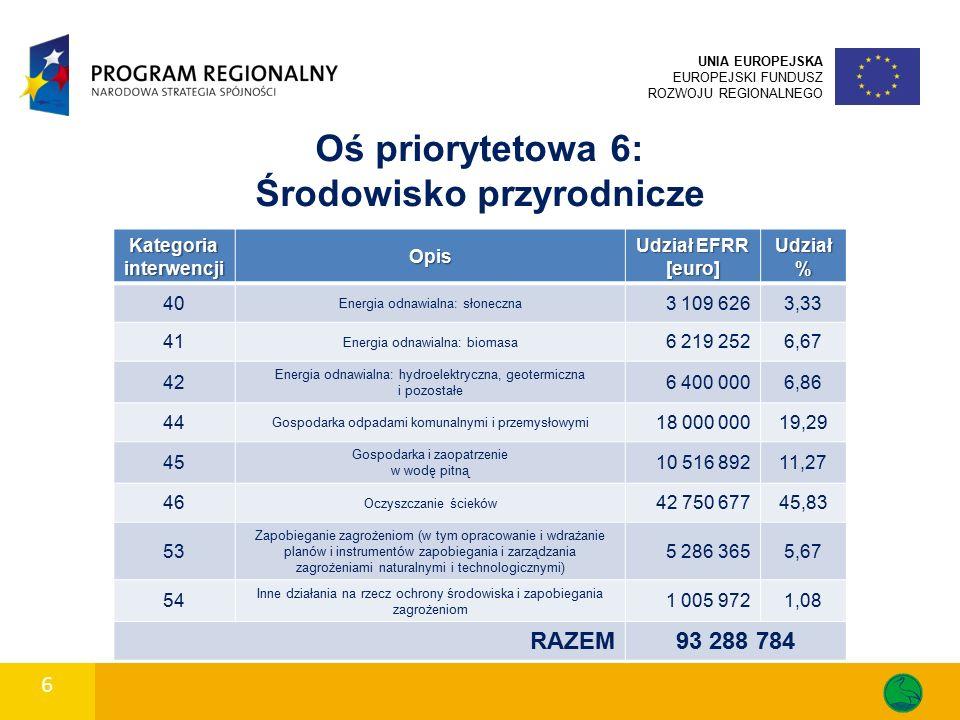 6 UNIA EUROPEJSKA EUROPEJSKI FUNDUSZ ROZWOJU REGIONALNEGO Oś priorytetowa 6: Środowisko przyrodnicze Kategoria interwencji Opis Udział EFRR [euro] Udział % 40 Energia odnawialna: słoneczna 3 109 6263,33 41 Energia odnawialna: biomasa 6 219 2526,67 42 Energia odnawialna: hydroelektryczna, geotermiczna i pozostałe 6 400 0006,86 44 Gospodarka odpadami komunalnymi i przemysłowymi 18 000 00019,29 45 Gospodarka i zaopatrzenie w wodę pitną 10 516 89211,27 46 Oczyszczanie ścieków 42 750 67745,83 53 Zapobieganie zagrożeniom (w tym opracowanie i wdrażanie planów i instrumentów zapobiegania i zarządzania zagrożeniami naturalnymi i technologicznymi) 5 286 3655,67 54 Inne działania na rzecz ochrony środowiska i zapobiegania zagrożeniom 1 005 9721,08 RAZEM93 288 784