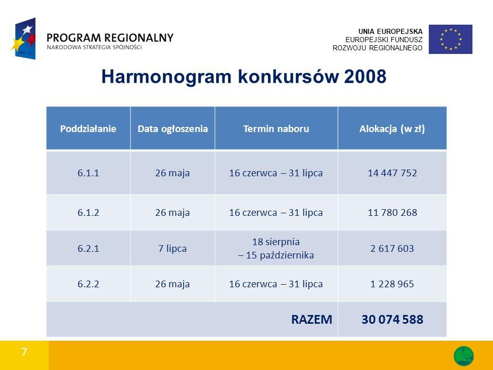 7 Harmonogram konkursów 2008 PoddziałanieData ogłoszeniaTermin naboruAlokacja (w zł) 6.1.126 maja16 czerwca – 31 lipca14 447 752 6.1.226 maja16 czerwc