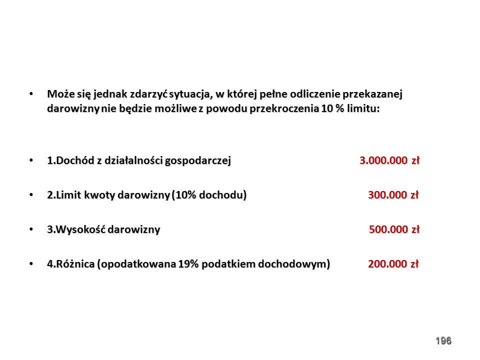 Może się jednak zdarzyć sytuacja, w której pełne odliczenie przekazanej darowizny nie będzie możliwe z powodu przekroczenia 10 % limitu: Może się jednak zdarzyć sytuacja, w której pełne odliczenie przekazanej darowizny nie będzie możliwe z powodu przekroczenia 10 % limitu: 1.Dochód z działalności gospodarczej 3.000.000 zł 1.Dochód z działalności gospodarczej 3.000.000 zł 2.Limit kwoty darowizny (10% dochodu) 300.000 zł 2.Limit kwoty darowizny (10% dochodu) 300.000 zł 3.Wysokość darowizny 500.000 zł 3.Wysokość darowizny 500.000 zł 4.Różnica (opodatkowana 19% podatkiem dochodowym) 200.000 zł 4.Różnica (opodatkowana 19% podatkiem dochodowym) 200.000 zł 196