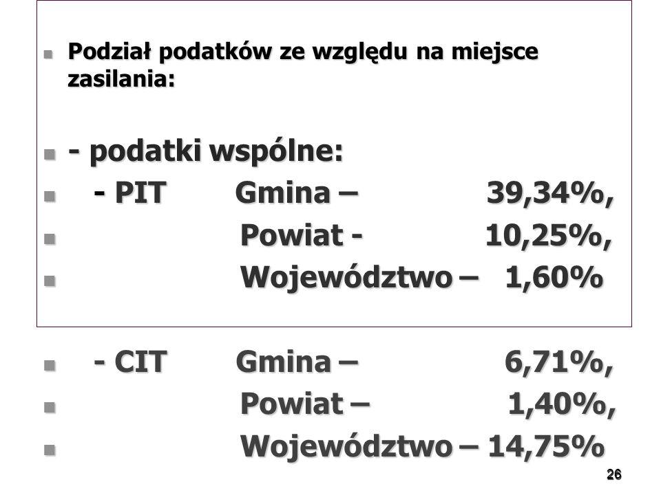 Podział podatków ze względu na miejsce zasilania: Podział podatków ze względu na miejsce zasilania: - podatki wspólne: - podatki wspólne: - PIT Gmina – 39,34%, - PIT Gmina – 39,34%, Powiat - 10,25%, Powiat - 10,25%, Województwo – 1,60% Województwo – 1,60% - CIT Gmina – 6,71%, - CIT Gmina – 6,71%, Powiat – 1,40%, Powiat – 1,40%, Województwo – 14,75% Województwo – 14,75% 26