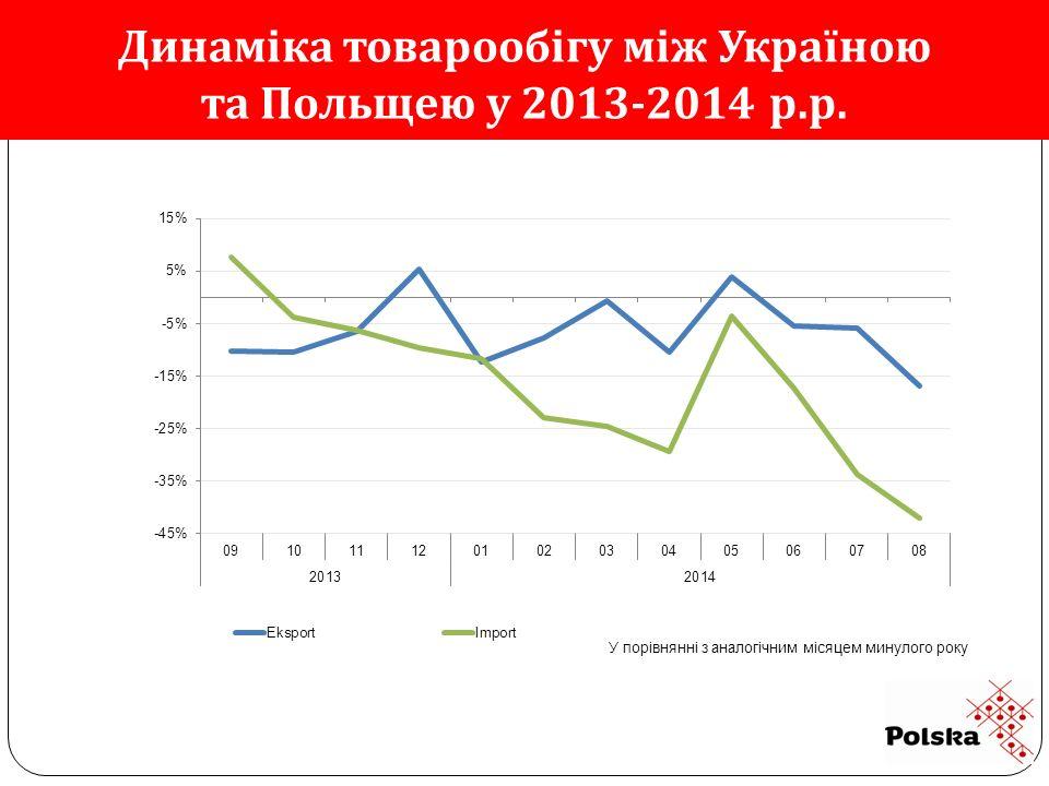 Динаміка товарообігу між Україною та Польщею у 2013-2014 р.р.