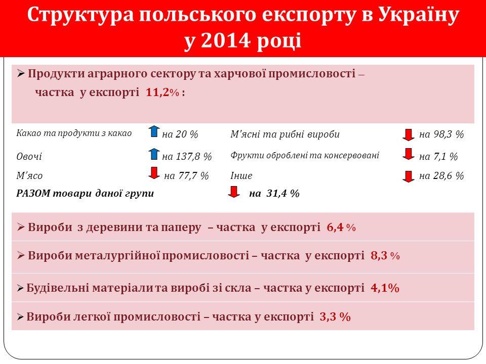 Структура польського експорту в Україну у 2014 році  Продукти аграрного сектору та харчової промисловості – частка у експорті 11,2 % : Какао та продукти з какао на 20 %М ясні та рибні вироби на 98,3 % Овочі на 137,8 % Фрукти оброблені та консервовані на 7,1 % М'ясо на 77,7 %Інше на 28,6 % РАЗОМ товари даної групи на 31,4 %  Вироби з деревини та паперу – частка у експорті 6,4 %  Вироби металургійної промисловості – частка у експорті 8,3 %  Будівельні матеріали та виробі зі скла – частка у експорті 4,1%  Вироби легкої промисловості – частка у експорті 3,3 %