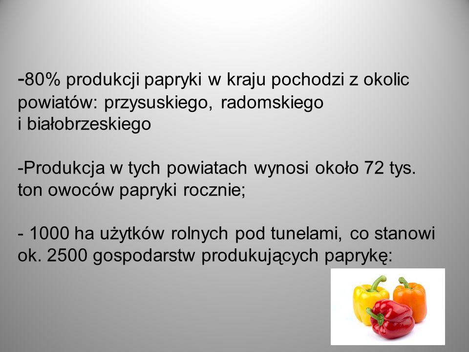 - 80% produkcji papryki w kraju pochodzi z okolic powiatów: przysuskiego, radomskiego i białobrzeskiego -Produkcja w tych powiatach wynosi około 72 tys.