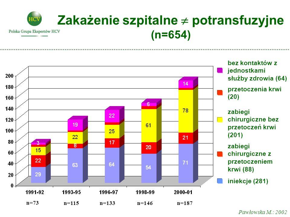 Zakażenie szpitalne  potransfuzyjne (n=654) iniekcje (281) zabiegi chirurgiczne z przetoczeniem krwi (88) zabiegi chirurgiczne bez przetoczeń krwi (201) przetoczenia krwi (20) bez kontaktów z jednostkami służby zdrowia (64) n=73 n=115n=133n=146n=187 Pawłowska M.: 2002