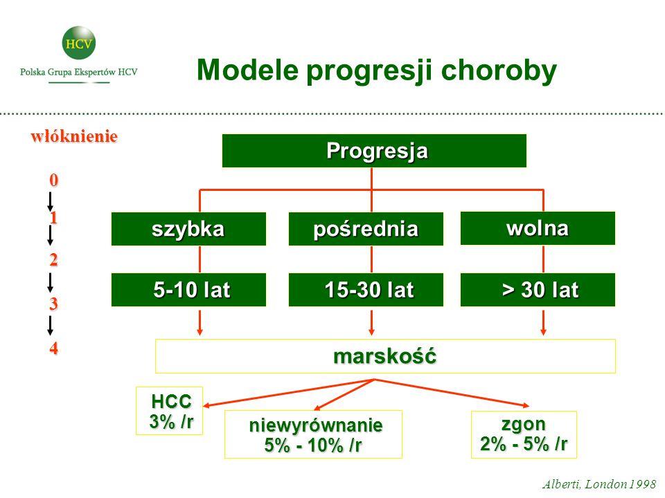Modele progresji choroby Alberti, London 1998 szybka Progresja Progresja marskość 5-10 lat 5-10 lat 15-30 lat 15-30 lat > 30 lat > 30 lat wolna pośrednia HCC HCC 3% /r 3% /r niewyrównanie niewyrównanie 5% - 10% /r zgon 2% - 5% /r włóknienie 0 1 2 3 4