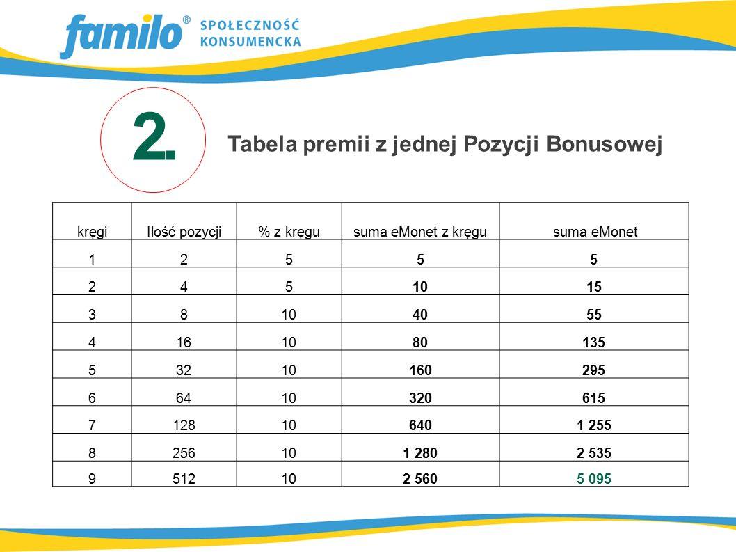 Tabela premii z jednej Pozycji Bonusowej kręgiIlość pozycji% z kręgusuma eMonet z kręgu suma eMonet 12555 2451015 38104055 4161080135 53210160295 6641