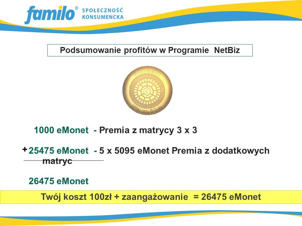 1000 eMonet - Premia z matrycy 3 x 3 25475 eMonet - 5 x 5095 eMonet Premia z dodatkowych matryc 26475 eMonet Podsumowanie profitów w Programie NetBiz Twój koszt 100zł + zaangażowanie = 26475 eMonet +