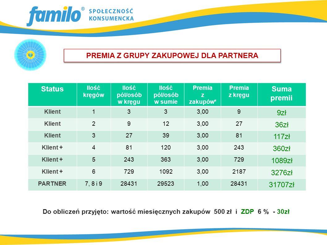 Do obliczeń przyjęto: wartość miesięcznych zakupów 500 zł i ZDP 6 % - 30zł PREMIA Z GRUPY ZAKUPOWEJ DLA PARTNERA Status Ilość kręgów Ilość pól/osób w