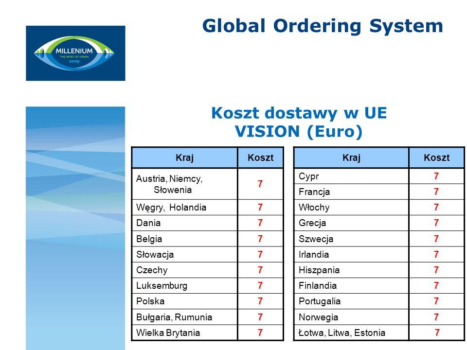 Global Ordering System Koszt dostawy w UE VISION (Euro) KrajKoszt KrajKoszt Austria, Niemcy, Słowenia 7 Cypr7 Francja7 Węgry, Holandia7 Włochy7 Dania7 Grecja7 Belgia7 Szwecja7 Słowacja7 Irlandia7 Czechy7 Hiszpania7 Luksemburg7 Finlandia7 Polska7 Portugalia7 Bułgaria, Rumunia7 Norwegia7 Wielka Brytania7 Łotwa, Litwa, Estonia 7