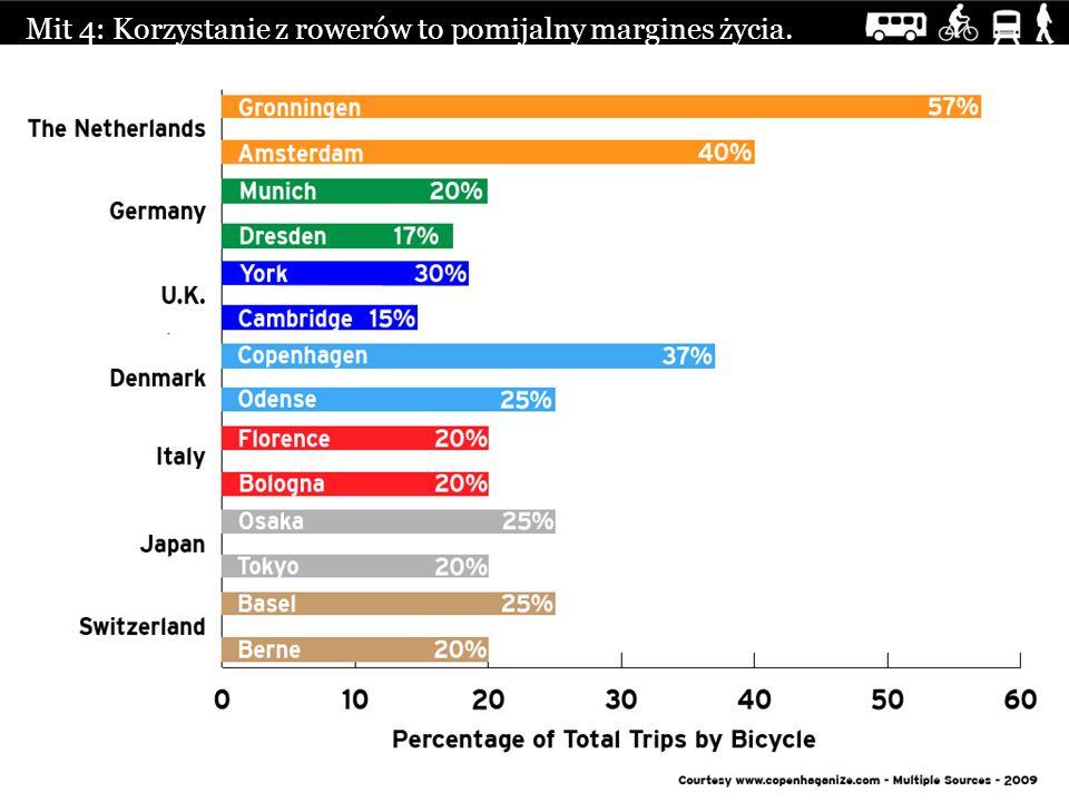 Mit 4: Korzystanie z rowerów to pomijalny margines życia.