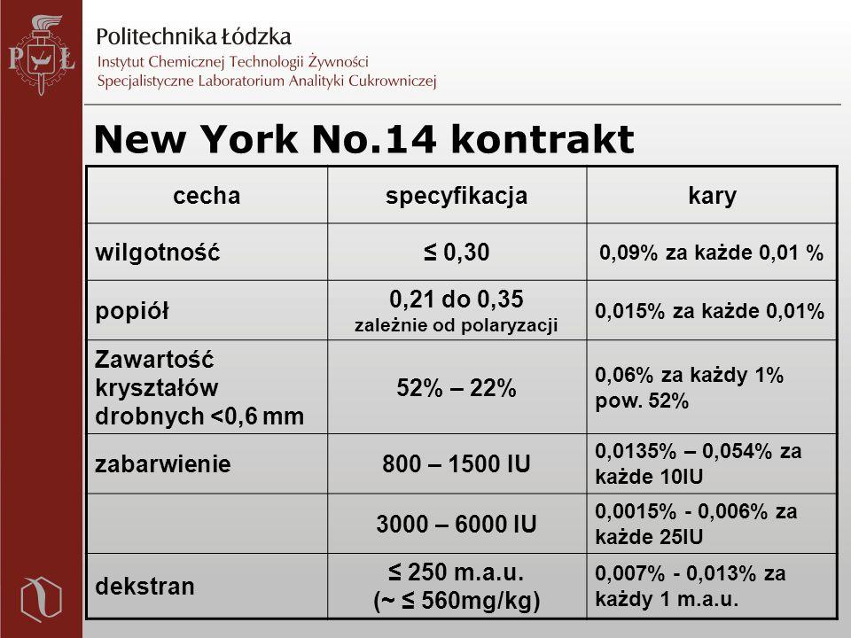 New York No.14 kontrakt cechaspecyfikacjakary wilgotność≤ 0,30 0,09% za każde 0,01 % popiół 0,21 do 0,35 zależnie od polaryzacji 0,015% za każde 0,01% Zawartość kryształów drobnych <0,6 mm 52% – 22% 0,06% za każdy 1% pow.