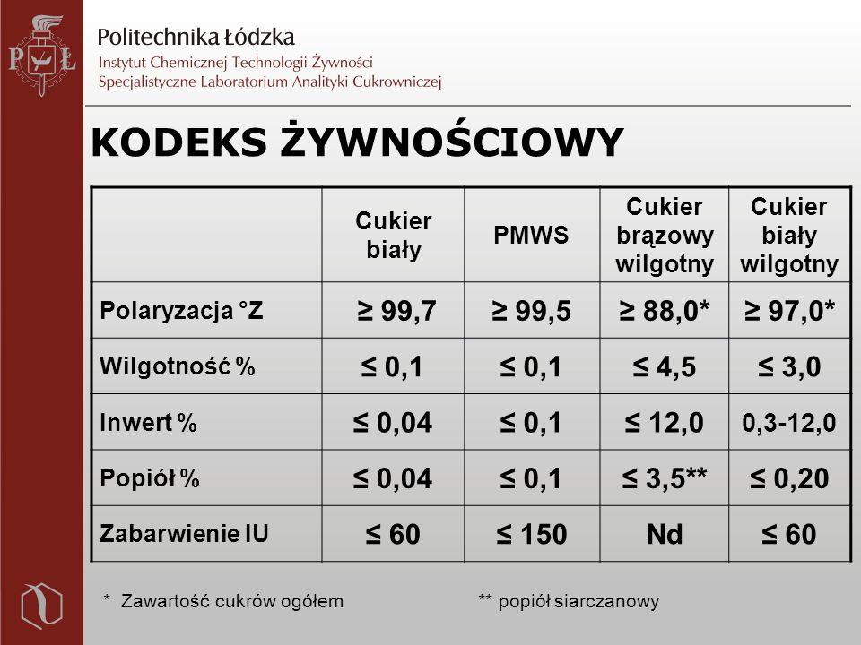 KODEKS ŻYWNOŚCIOWY Cukier biały PMWS Cukier brązowy wilgotny Cukier biały wilgotny Polaryzacja °Z ≥ 99,7≥ 99,5≥ 88,0*≥ 97,0* Wilgotność % ≤ 0,1 ≤ 4,5≤ 3,0 Inwert % ≤ 0,04≤ 0,1≤ 12,0 0,3-12,0 Popiół % ≤ 0,04≤ 0,1≤ 3,5**≤ 0,20 Zabarwienie IU ≤ 60≤ 150Nd≤ 60 * Zawartość cukrów ogółem ** popiół siarczanowy