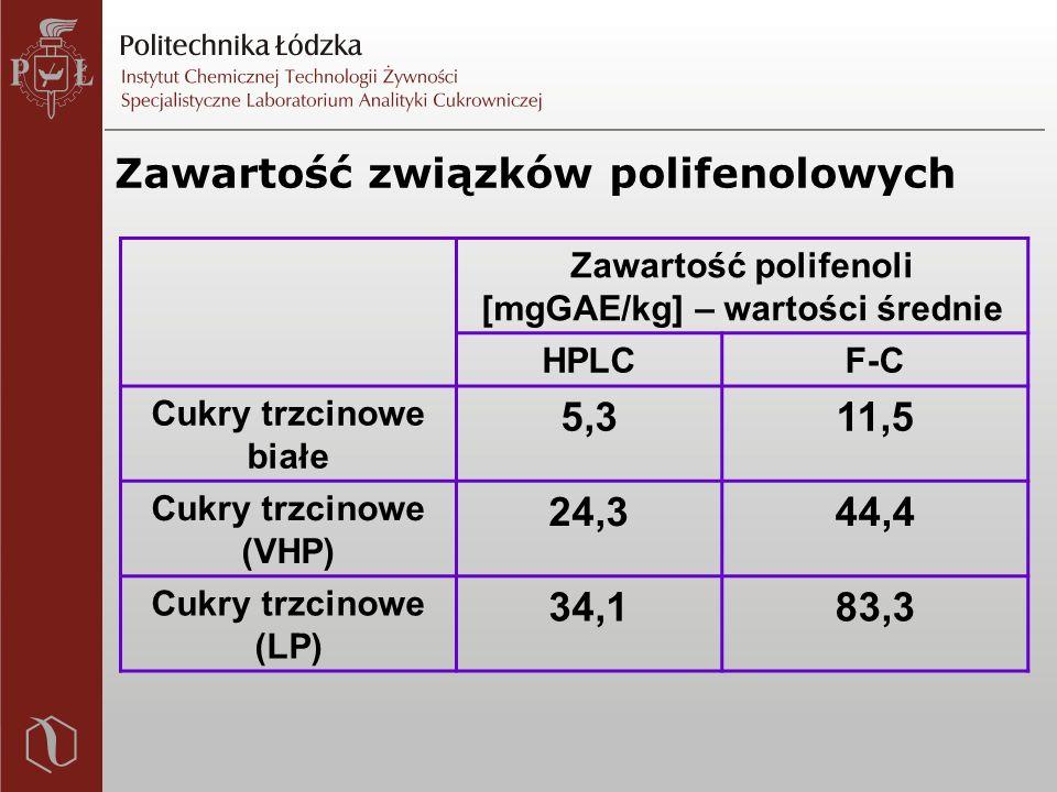 Zawartość związków polifenolowych Zawartość polifenoli [mgGAE/kg] – wartości średnie HPLCF-C Cukry trzcinowe białe 5,311,5 Cukry trzcinowe (VHP) 24,344,4 Cukry trzcinowe (LP) 34,183,3