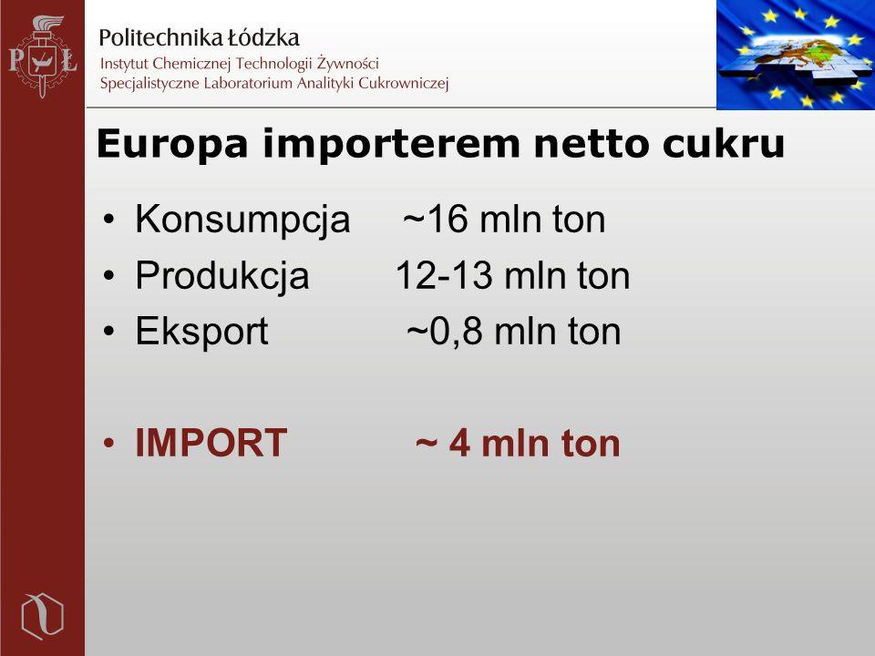 Europa importerem netto cukru Konsumpcja ~16 mln ton Produkcja 12-13 mln ton Eksport ~0,8 mln ton IMPORT ~ 4 mln ton