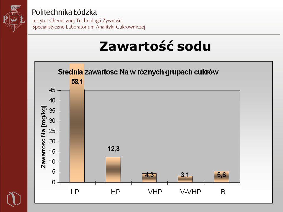Zawartość sodu LP HP VHP V-VHP B