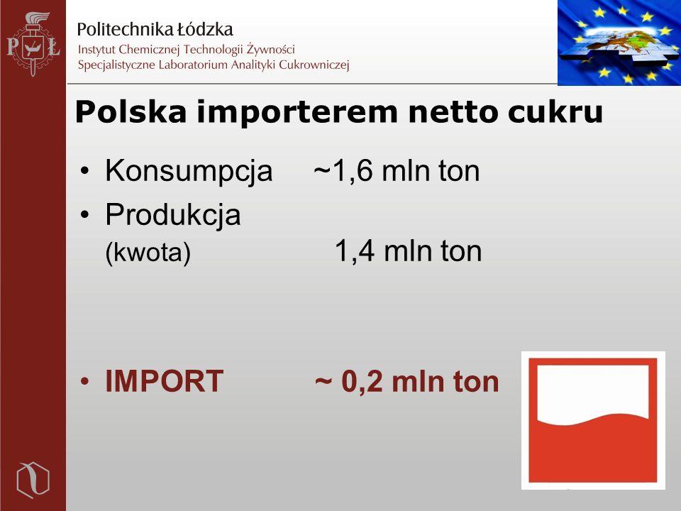 Polska importerem netto cukru Konsumpcja ~1,6 mln ton Produkcja (kwota) 1,4 mln ton IMPORT ~ 0,2 mln ton