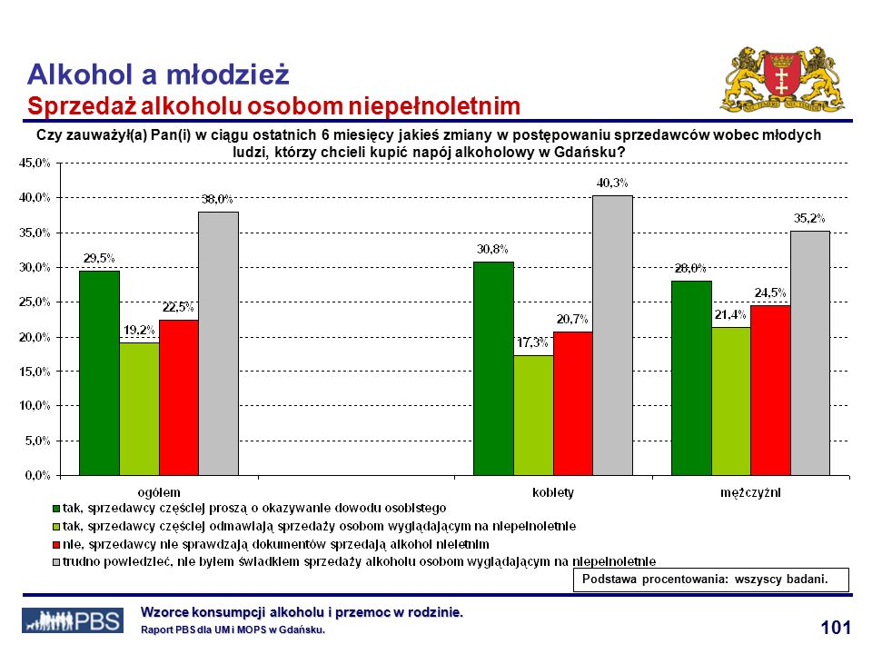 101 Wzorce konsumpcji alkoholu i przemoc w rodzinie.