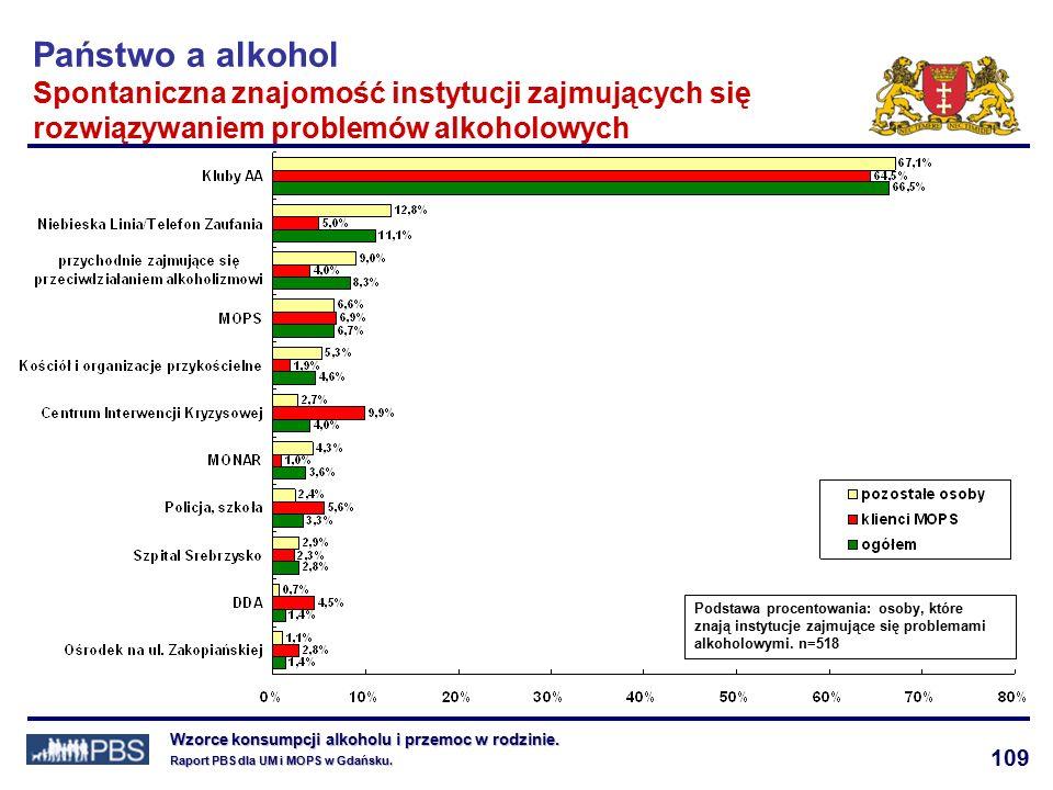 109 Wzorce konsumpcji alkoholu i przemoc w rodzinie.