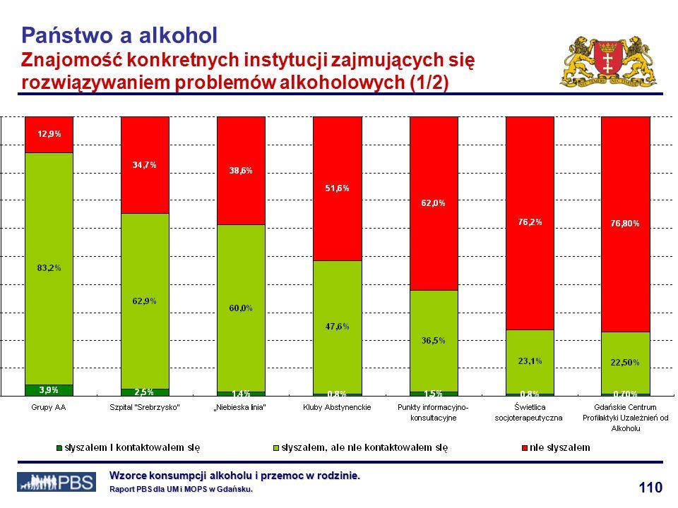 110 Wzorce konsumpcji alkoholu i przemoc w rodzinie.