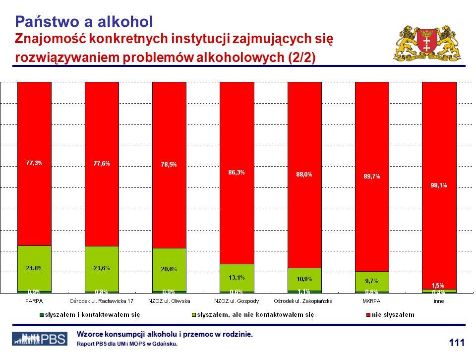 111 Wzorce konsumpcji alkoholu i przemoc w rodzinie.