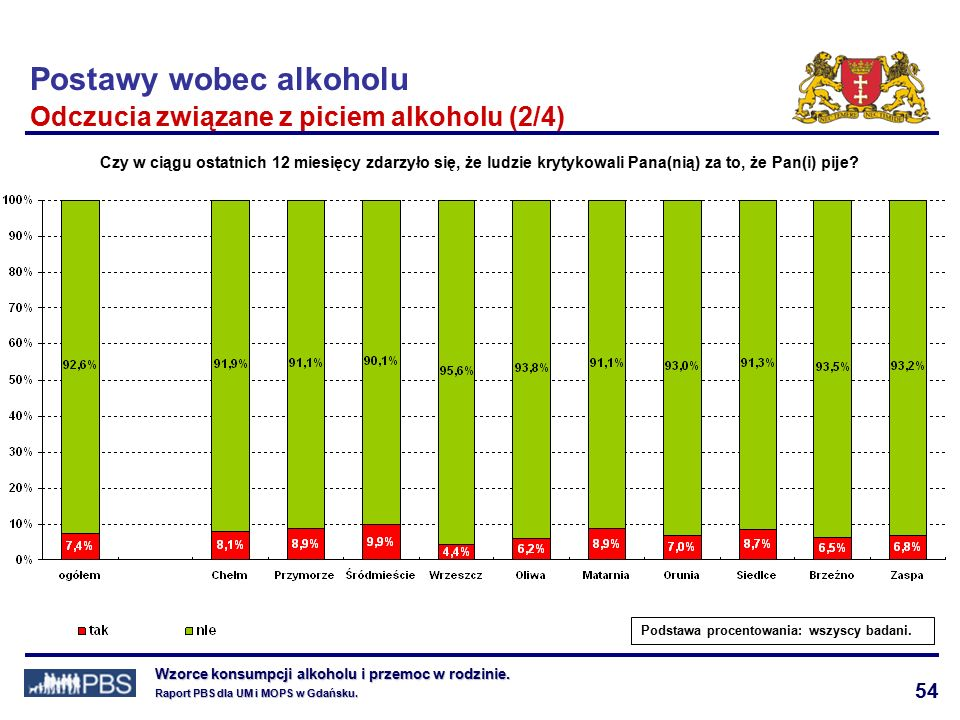 54 Wzorce konsumpcji alkoholu i przemoc w rodzinie.