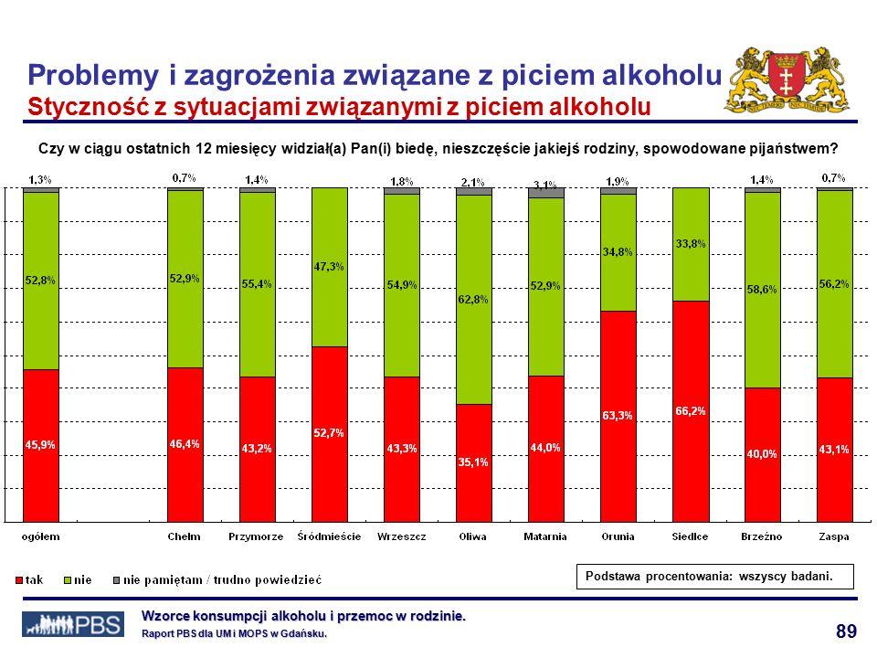89 Wzorce konsumpcji alkoholu i przemoc w rodzinie.