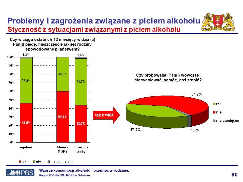 90 Wzorce konsumpcji alkoholu i przemoc w rodzinie.