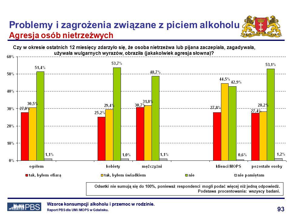 93 Wzorce konsumpcji alkoholu i przemoc w rodzinie.