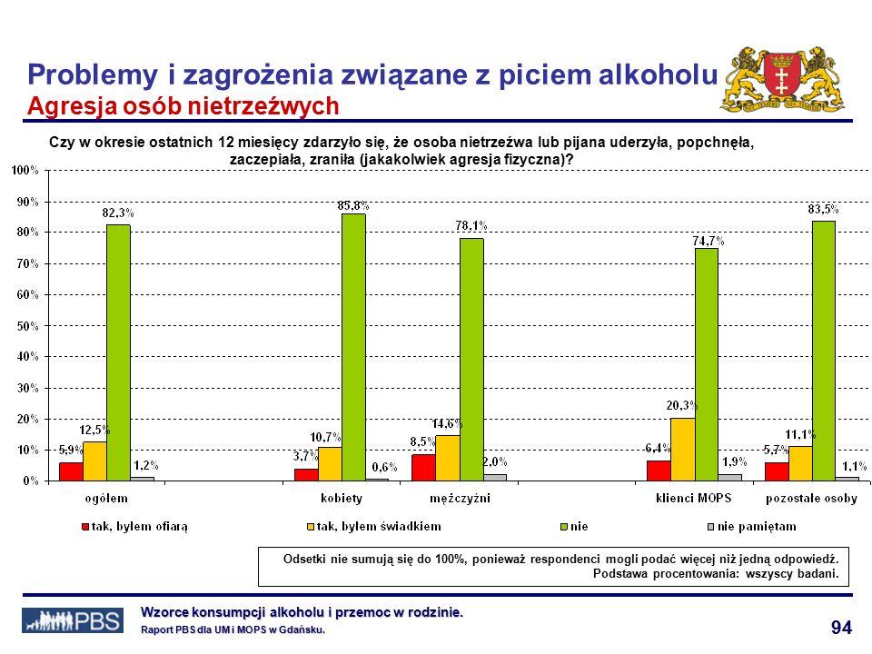 94 Wzorce konsumpcji alkoholu i przemoc w rodzinie.