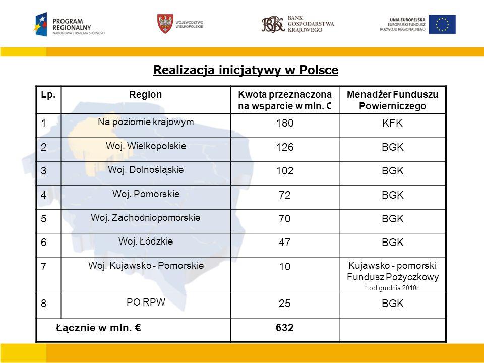 Realizacja inicjatywy w Polsce Lp.RegionKwota przeznaczona na wsparcie w mln.
