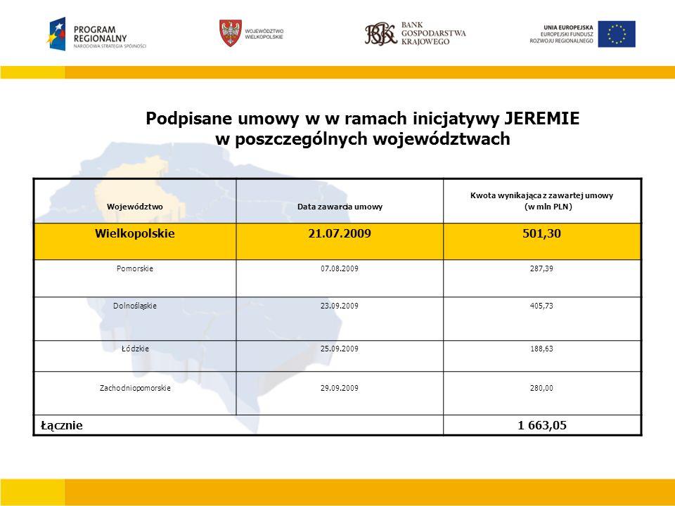 Podpisane umowy w w ramach inicjatywy JEREMIE w poszczególnych województwach WojewództwoData zawarcia umowy Kwota wynikająca z zawartej umowy (w mln PLN) Wielkopolskie21.07.2009501,30 Pomorskie07.08.2009287,39 Dolnośląskie23.09.2009405,73 Łódzkie25.09.2009188,63 Zachodniopomorskie29.09.2009280,00 Łącznie1 663,05
