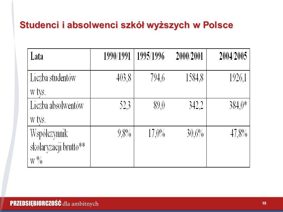 18 Studenci i absolwenci szkół wyższych w Polsce