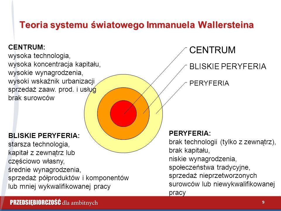 9 Teoria systemu światowego Immanuela Wallersteina CENTRUM BLISKIE PERYFERIA PERYFERIA CENTRUM: wysoka technologia, wysoka koncentracja kapitału, wysokie wynagrodzenia, wysoki wskaźnik urbanizacji sprzedaż zaaw.