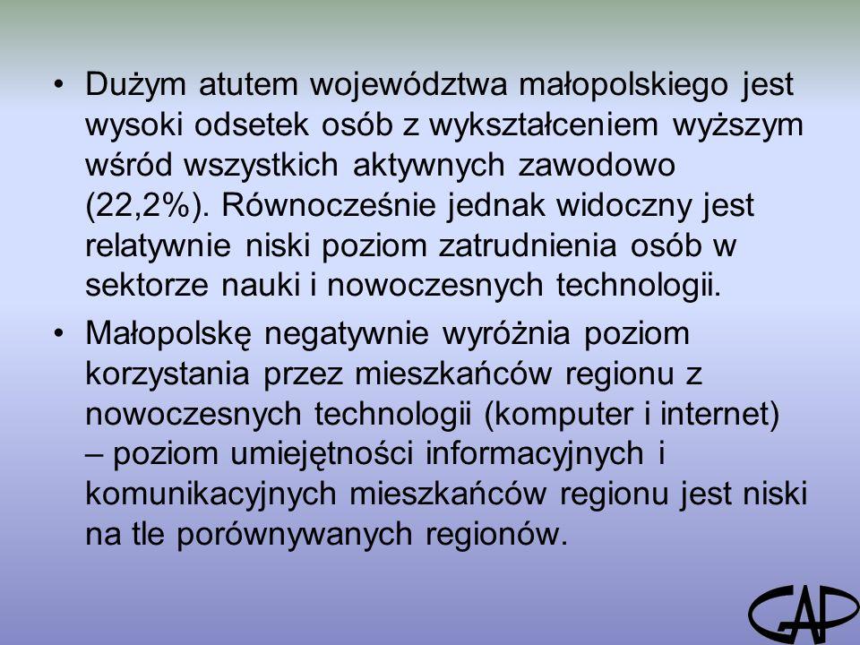 Dużym atutem województwa małopolskiego jest wysoki odsetek osób z wykształceniem wyższym wśród wszystkich aktywnych zawodowo (22,2%).