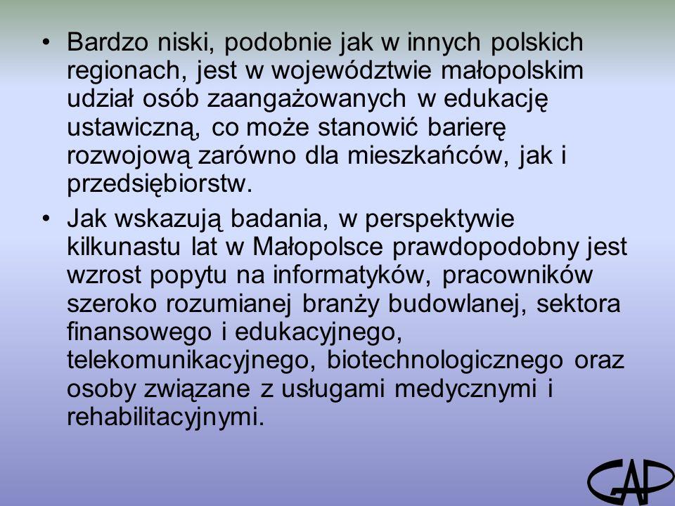 Bardzo niski, podobnie jak w innych polskich regionach, jest w województwie małopolskim udział osób zaangażowanych w edukację ustawiczną, co może stanowić barierę rozwojową zarówno dla mieszkańców, jak i przedsiębiorstw.