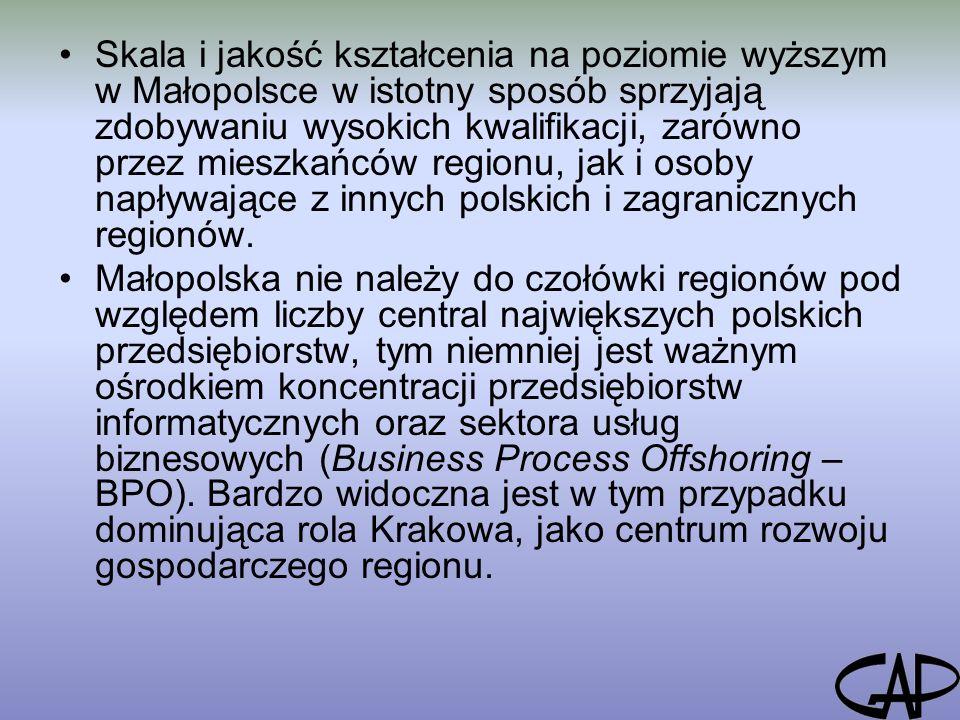 Skala i jakość kształcenia na poziomie wyższym w Małopolsce w istotny sposób sprzyjają zdobywaniu wysokich kwalifikacji, zarówno przez mieszkańców regionu, jak i osoby napływające z innych polskich i zagranicznych regionów.