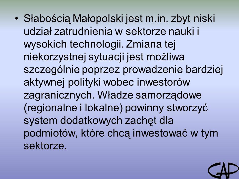 Słabością Małopolski jest m.in.