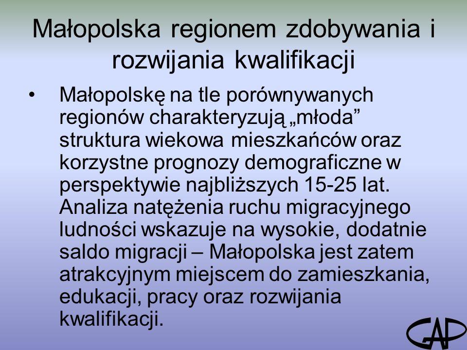 """Małopolska regionem zdobywania i rozwijania kwalifikacji Małopolskę na tle porównywanych regionów charakteryzują """"młoda struktura wiekowa mieszkańców oraz korzystne prognozy demograficzne w perspektywie najbliższych 15-25 lat."""