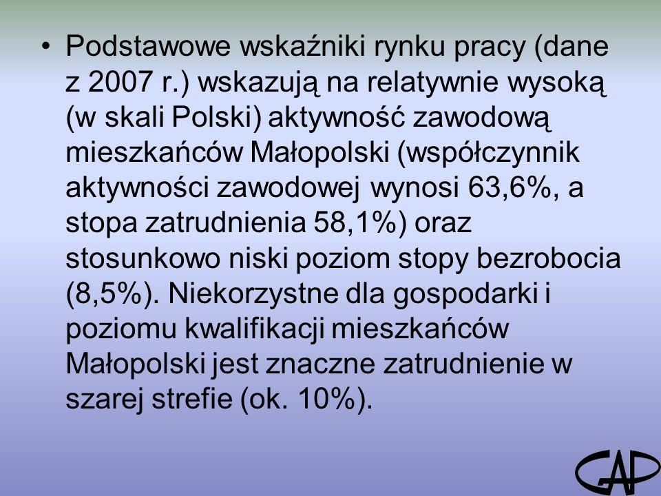 Podstawowe wskaźniki rynku pracy (dane z 2007 r.) wskazują na relatywnie wysoką (w skali Polski) aktywność zawodową mieszkańców Małopolski (współczynnik aktywności zawodowej wynosi 63,6%, a stopa zatrudnienia 58,1%) oraz stosunkowo niski poziom stopy bezrobocia (8,5%).