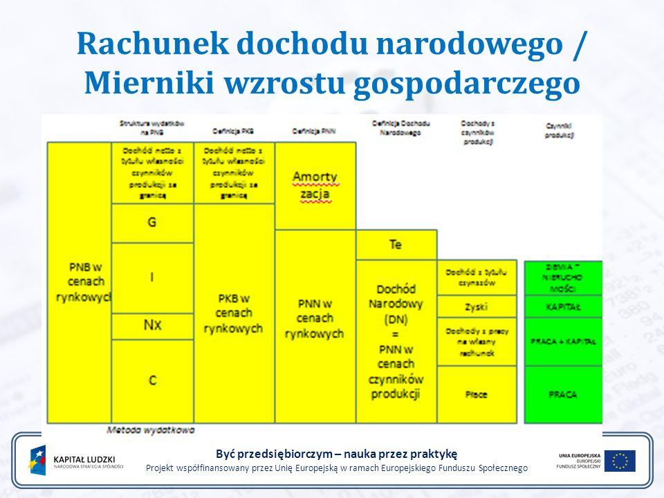 Rachunek dochodu narodowego / Mierniki wzrostu gospodarczego Być przedsiębiorczym – nauka przez praktykę Projekt współfinansowany przez Unię Europejsk