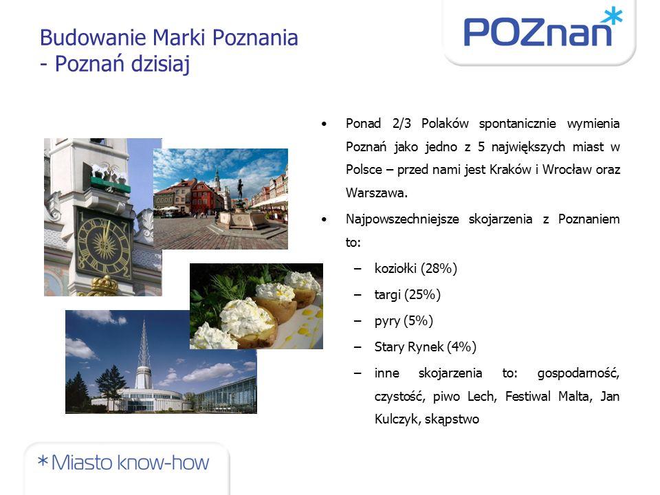Budowanie Marki Poznania - Poznań dzisiaj Ponad 2/3 Polaków spontanicznie wymienia Poznań jako jedno z 5 największych miast w Polsce – przed nami jest Kraków i Wrocław oraz Warszawa.