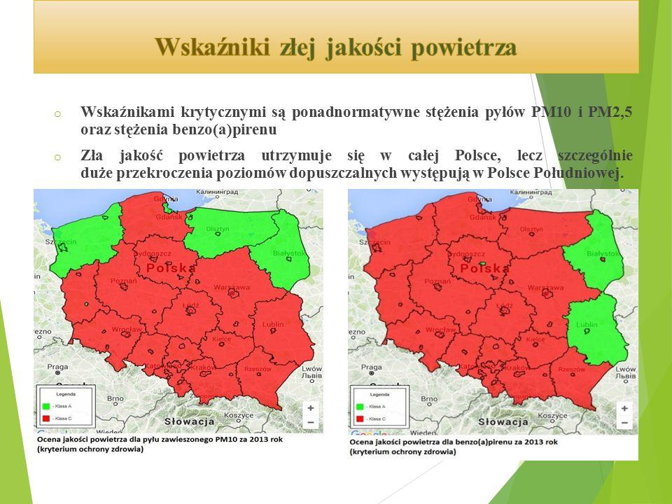 o Wskaźnikami krytycznymi są ponadnormatywne stężenia pyłów PM10 i PM2,5 oraz stężenia benzo(a)pirenu o Zła jakość powietrza utrzymuje się w całej Polsce, lecz szczególnie duże przekroczenia poziomów dopuszczalnych występują w Polsce Południowej.