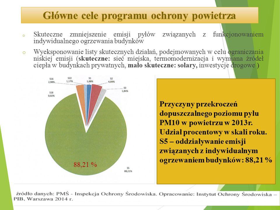 """Co roku na polski rynek trafia 140 000 kotłów pozaklasowych, zwanych potocznie """"śmieciuchami , w których można spalić wszelkiego rodzaju paliwa a nawet odpady."""
