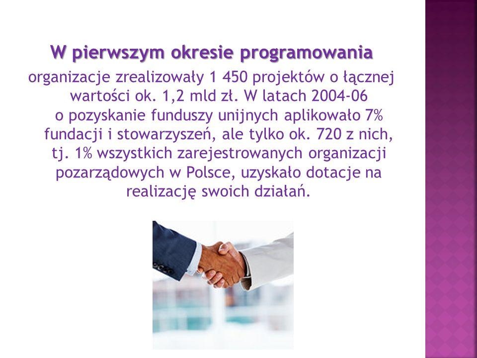 W pierwszym okresie programowania organizacje zrealizowały 1 450 projektów o łącznej wartości ok.