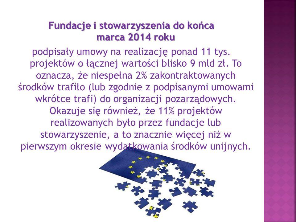 Fundacje i stowarzyszenia do końca marca 2014 roku podpisały umowy na realizację ponad 11 tys.