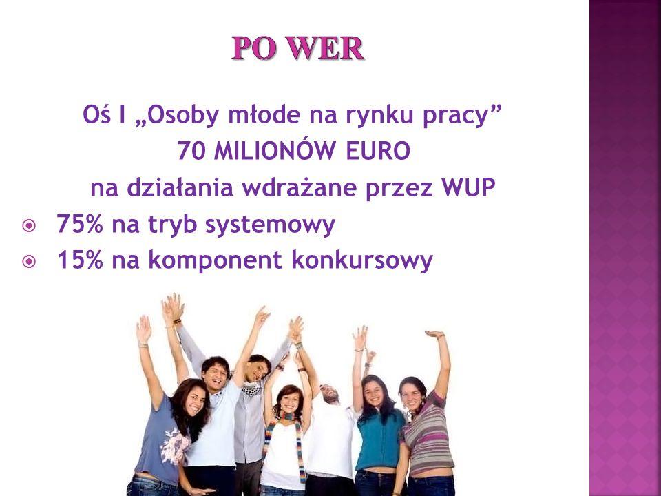 """Oś I """"Osoby młode na rynku pracy 70 MILIONÓW EURO na działania wdrażane przez WUP  75% na tryb systemowy  15% na komponent konkursowy"""