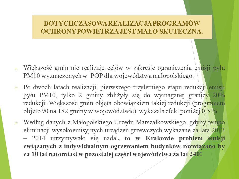 o Większość gmin nie realizuje celów w zakresie ograniczenia emisji pyłu PM10 wyznaczonych w POP dla województwa małopolskiego. o Po dwóch latach real